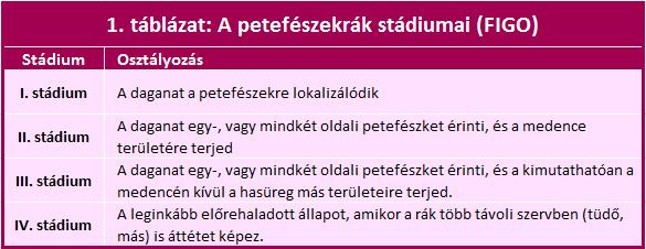 4. stádiumú petefészekrák tünetei)