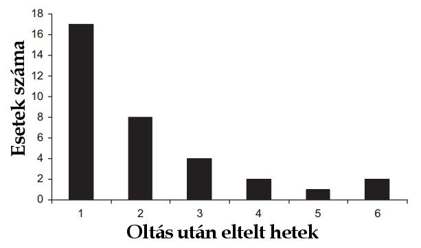 hpv vakcina csomó a karban)