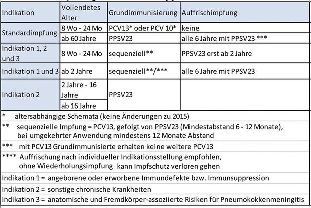 hpv impfung empfehlung