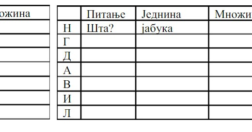 padezi srpski jezik 5 razred