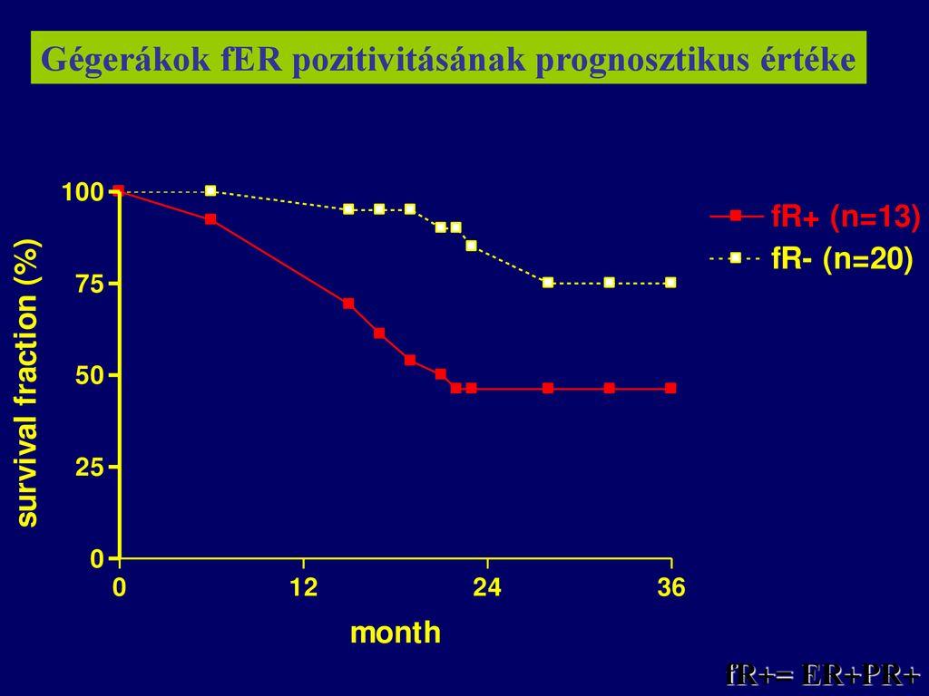 prognosztikus gégerák)