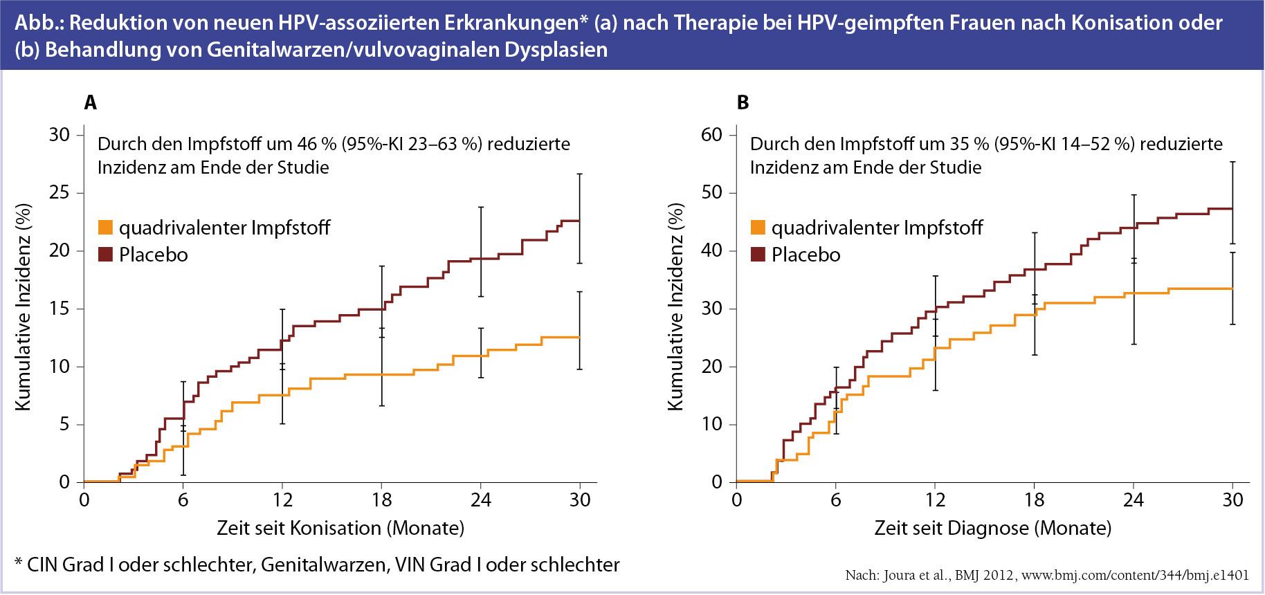 HPV immunfokozók
