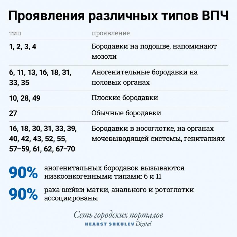 test papilloma vélemények)