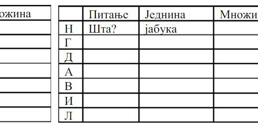 padezi srpski jezik 5 razred)