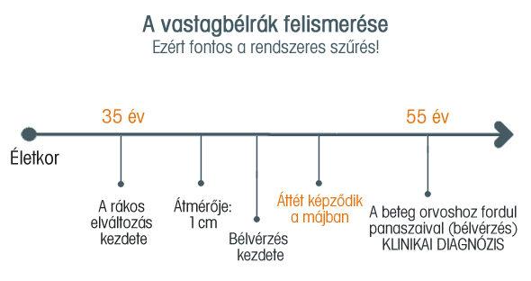 vastagbélrák és ülepedési arány)